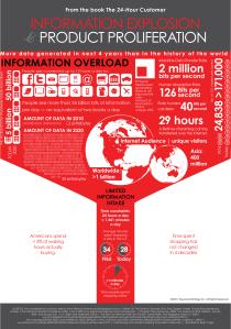 Explosion de l'information