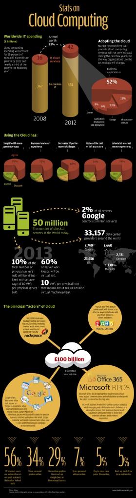 Cloud computing : quelques statistiques