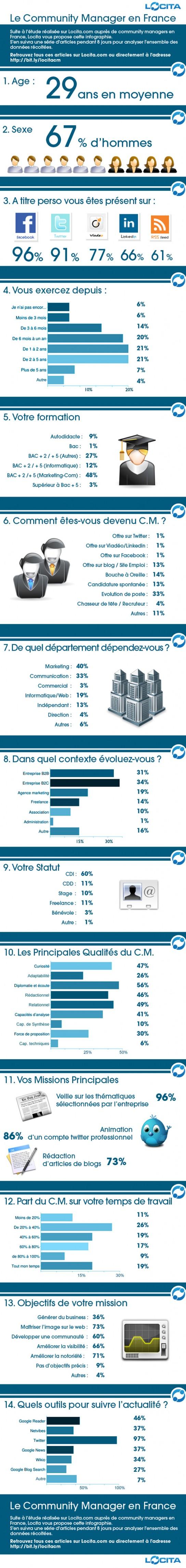 Le profil du community manager en France