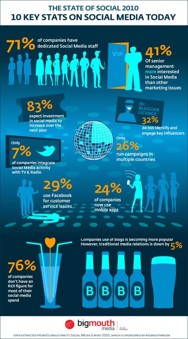 10 key stats on social media 2010