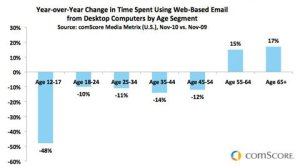 E-Mail's Big Demographic Split