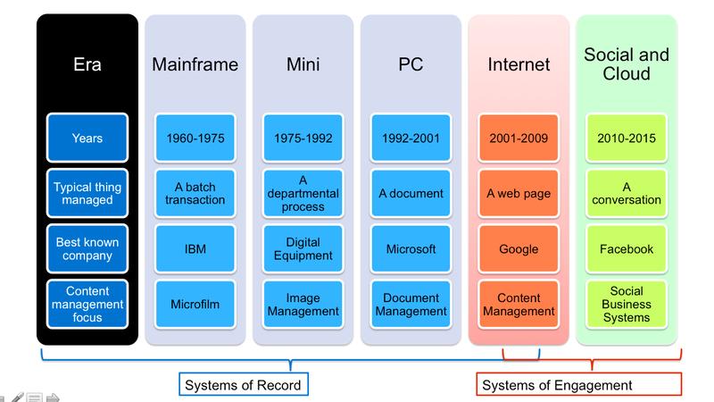 L volution de l informatique professionnelle en une image le blog de claud - L evolution de l ordinateur ...
