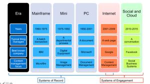L'histoire de l'informatique professionnelle en une image