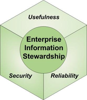 3 facettes de l'information stewardship
