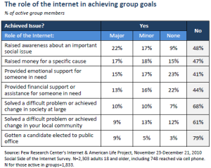 role of internet in achieving group goals