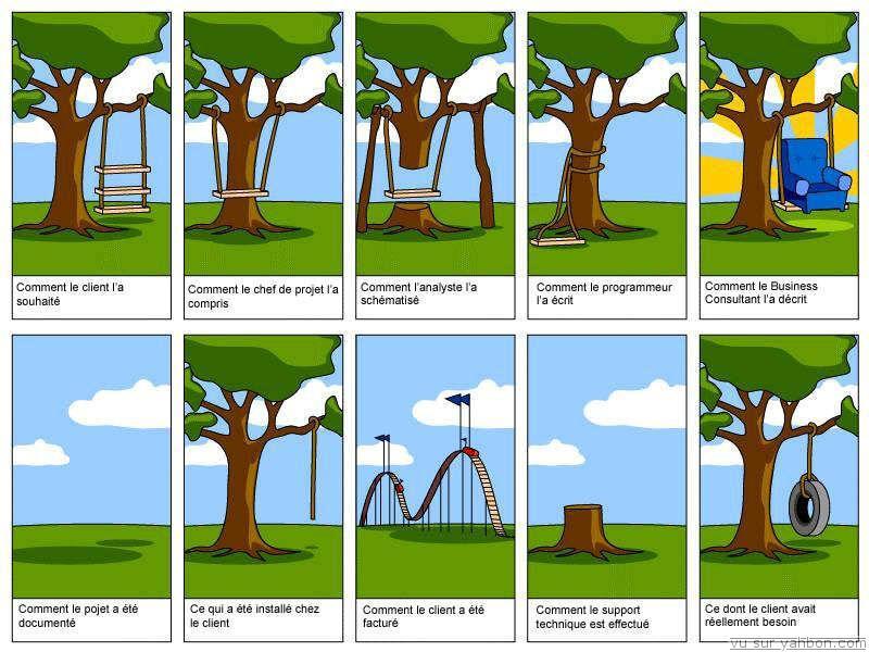 Intranet 2.0, réseau social d'entreprise : Y'a qu'a, faut que,... pas si simple ! (1/2)