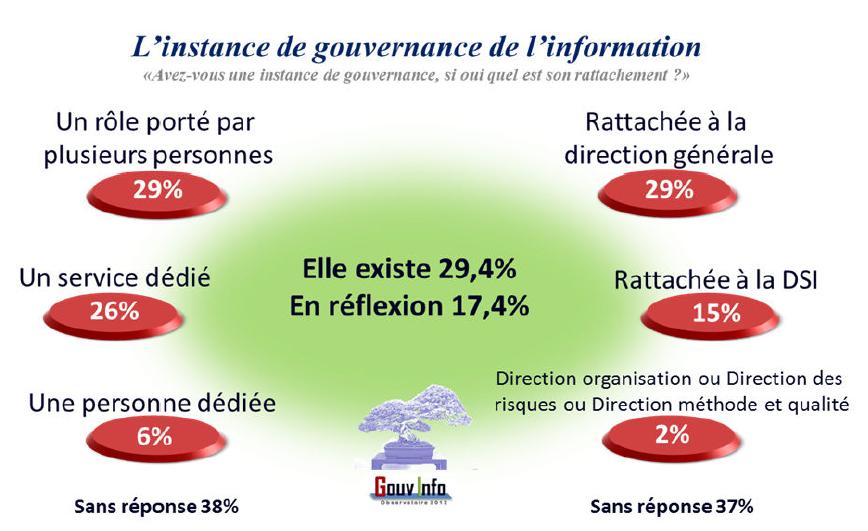 Gouvernance de l'information, entreprise 2.0 : où en sommes-nous ? (2/3)