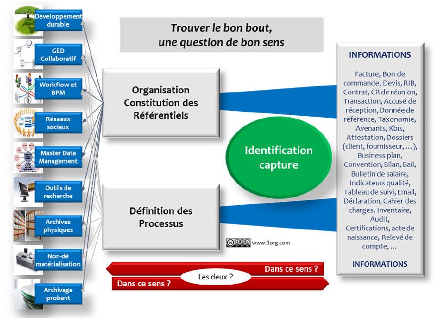 Gouvernance de l'information, entreprise 2.0 : où en sommes-nous ? (3/3)
