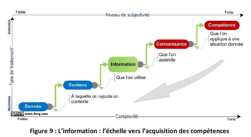 Gouvernance de l'information, entreprise 2.0 : où en sommes-nous ? (1/3)