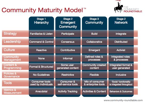community-maturity-model