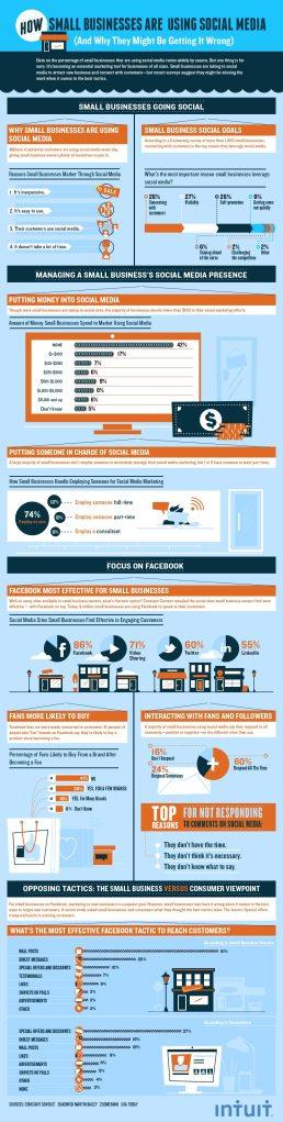 PME et médias sociaux