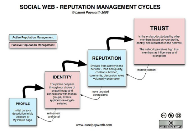 Social web : reputation management cycles