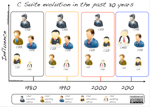 cssuite-evolution-past30years