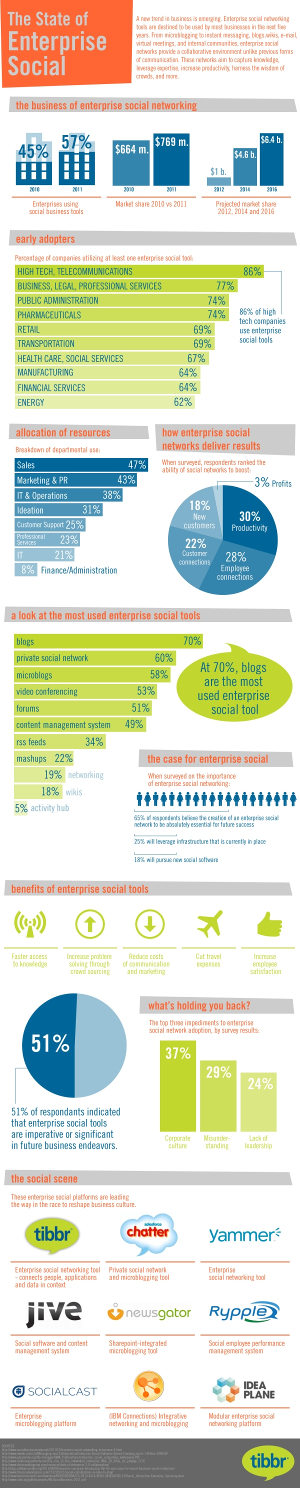 State_of_Enterprise_Social