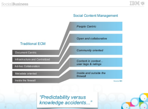 socialcontentmanagement