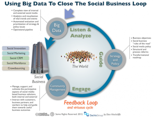 social_business_feedback_loop_big_data_small-e1327365965402