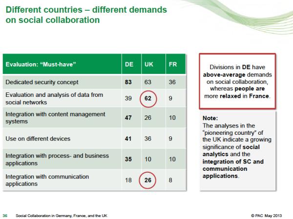 disparite fonctionnalités par pays