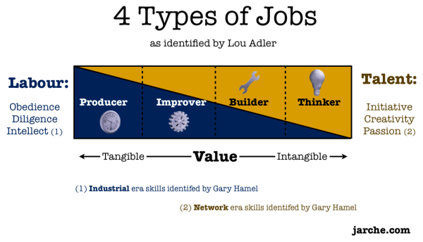 jobs-value-competencies