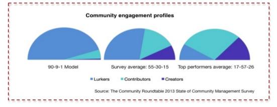 cm_engagement