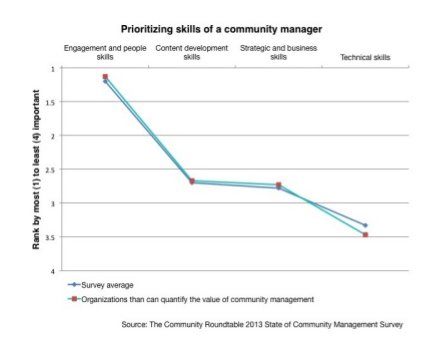 Community_manger_skills