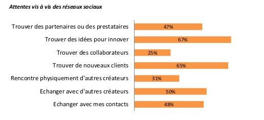 objectifs_reaseaux_sociaux_ccifrance