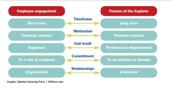 passion-vs-engagement