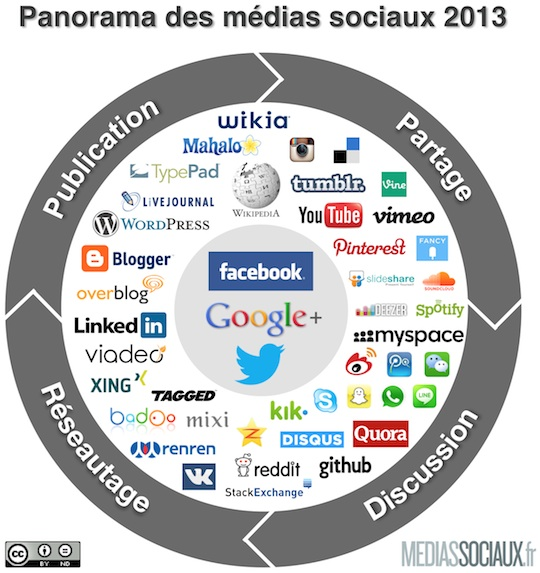 médiassociaux2013