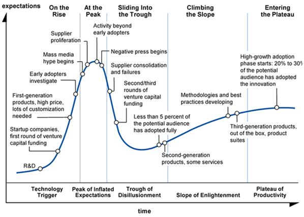 Gartner-Hype-Cycle-Explained