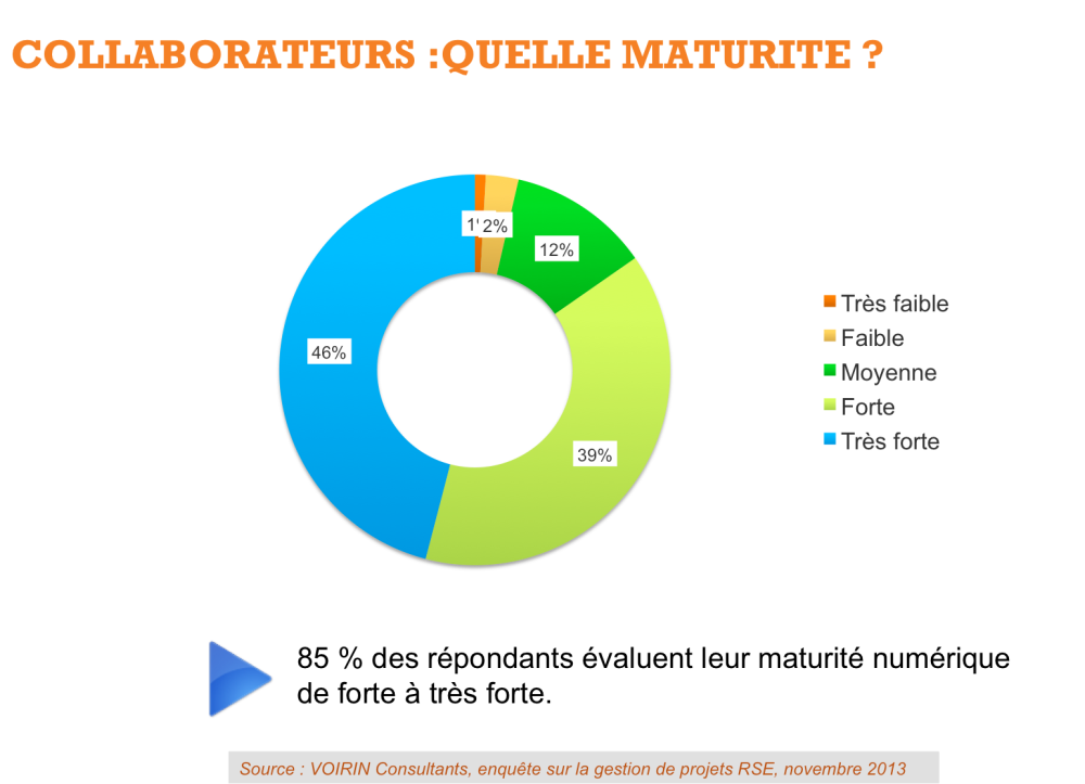 Les entreprises surévaluent-elles leur maturité numérique ? (2/5)