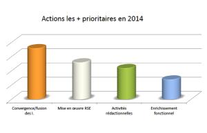 Intranet_priorites_2014