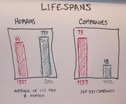 lifespans