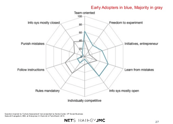 early_adopters culture