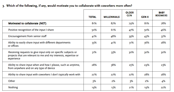 motivation-to-collaborate