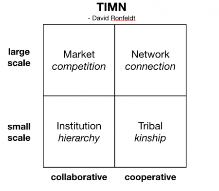 TIMN-cooperative-collaborative-450x392
