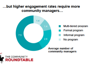 More community managers