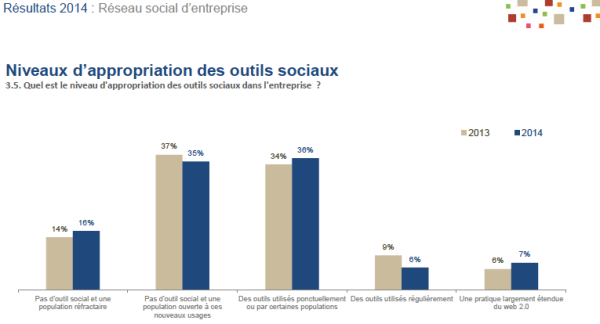 Pratiques sociales en entreprise