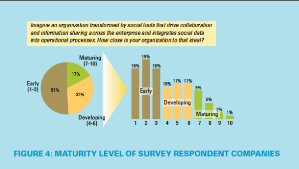 Social Business Report MITSloan 2104