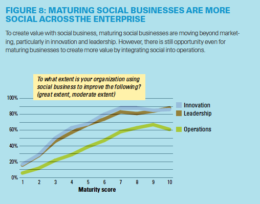 Social Business Report MITSloan 2014