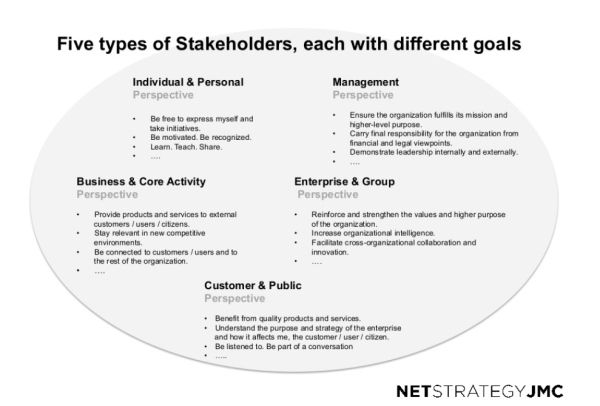 stakeholders digital workplace