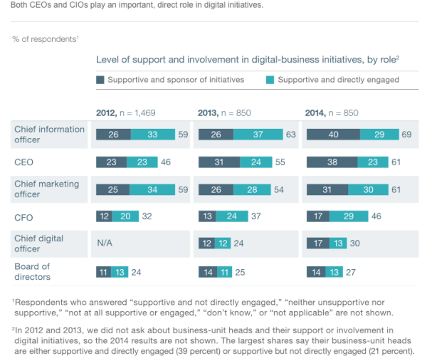 digitaltippingpoint_mckinsey_1
