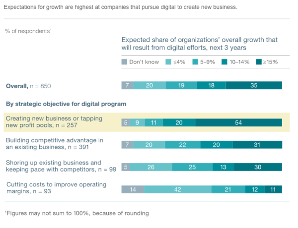 digitaltippingpoint_mckinsey_2