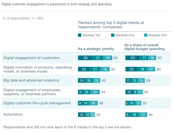 digitaltippingpoint_mckinsey_3