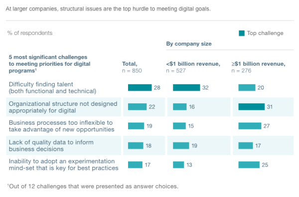 digitaltippingpoint_mckinsey_4
