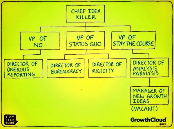 2014-organisatieschema-innovatie