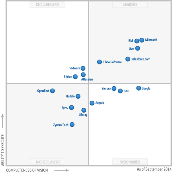 GARTNER-MQ_ social_software_0914