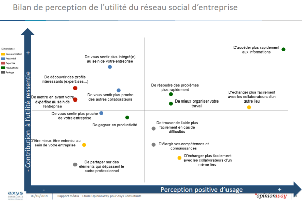 Cartographie de la perception de valeur des réseaux sociaux d'entreprise