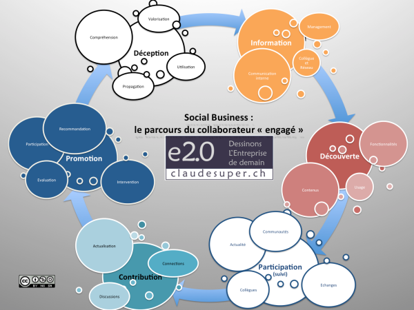 social_business_employee_journey