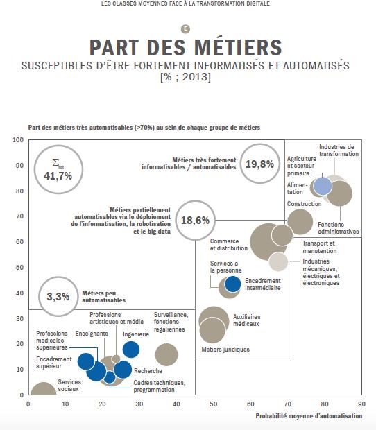 perte d'emplois en France