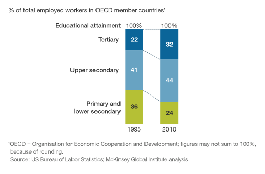 Jobs in advanced economies are increasingly for high-skill workers.