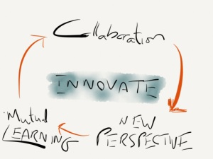 collaboration_innovation